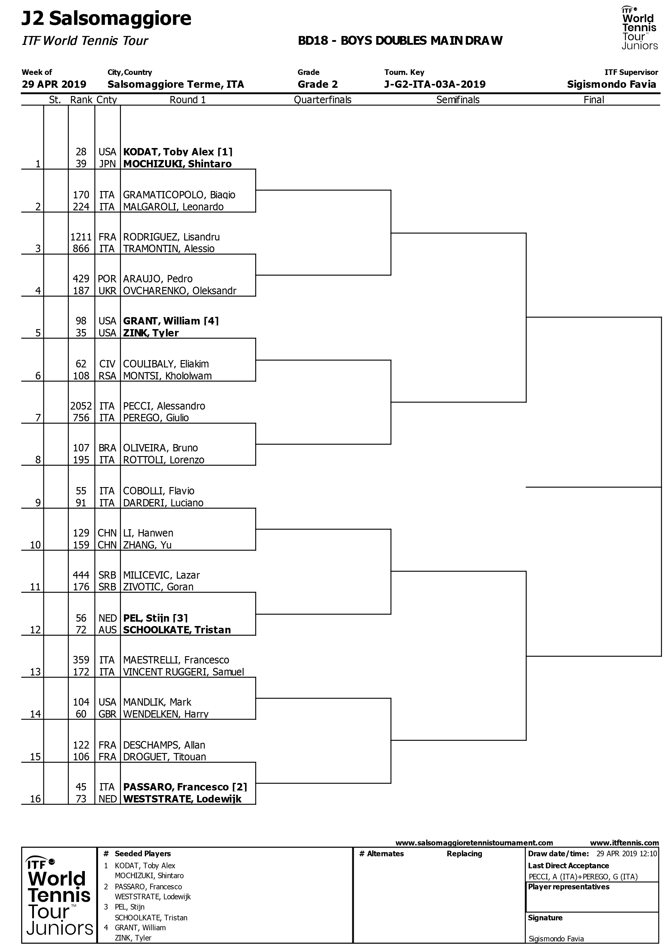 BOYS DOUBLES MAIN DRAW
