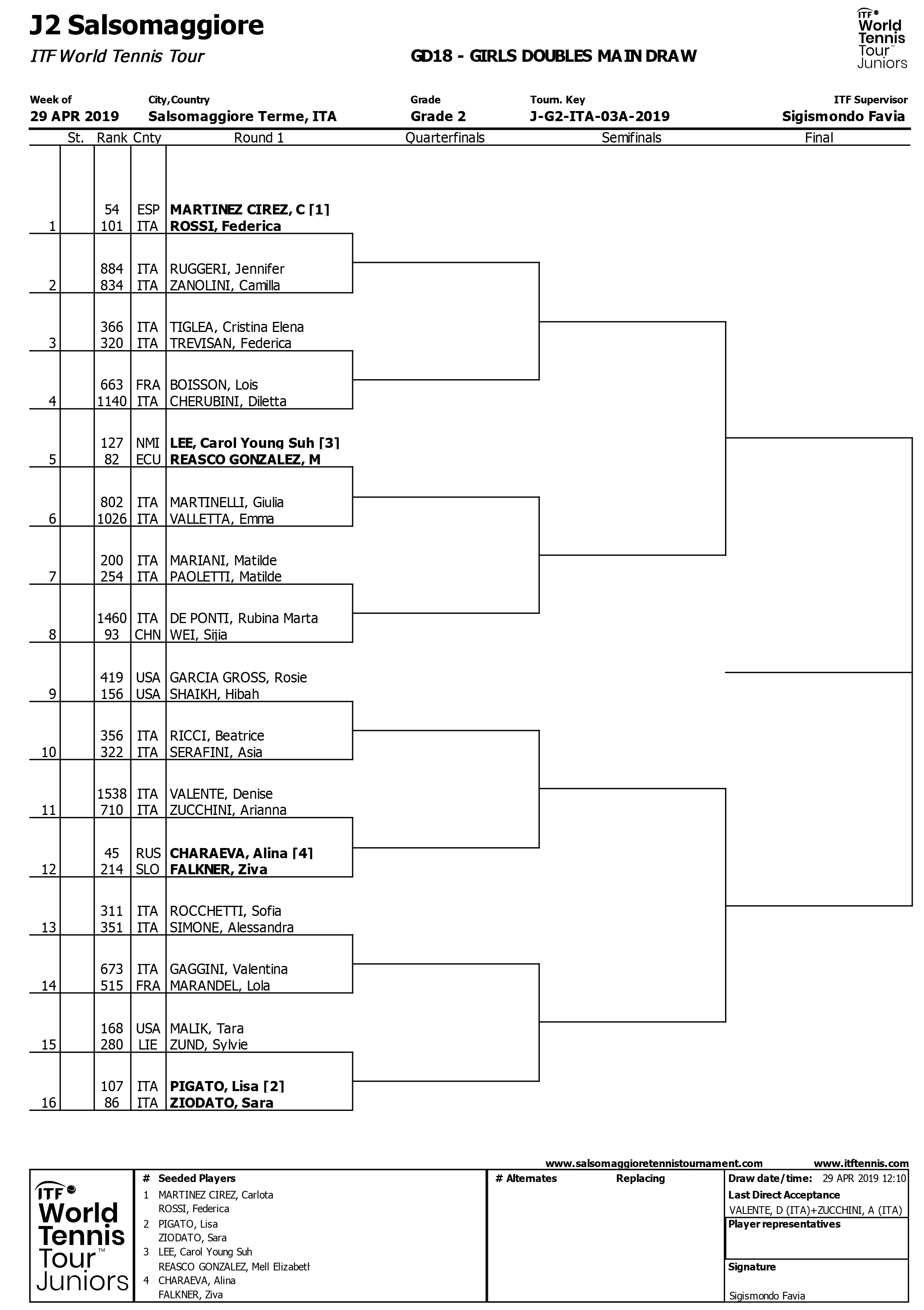 GIRLS DOUBLES MAIN DRAW