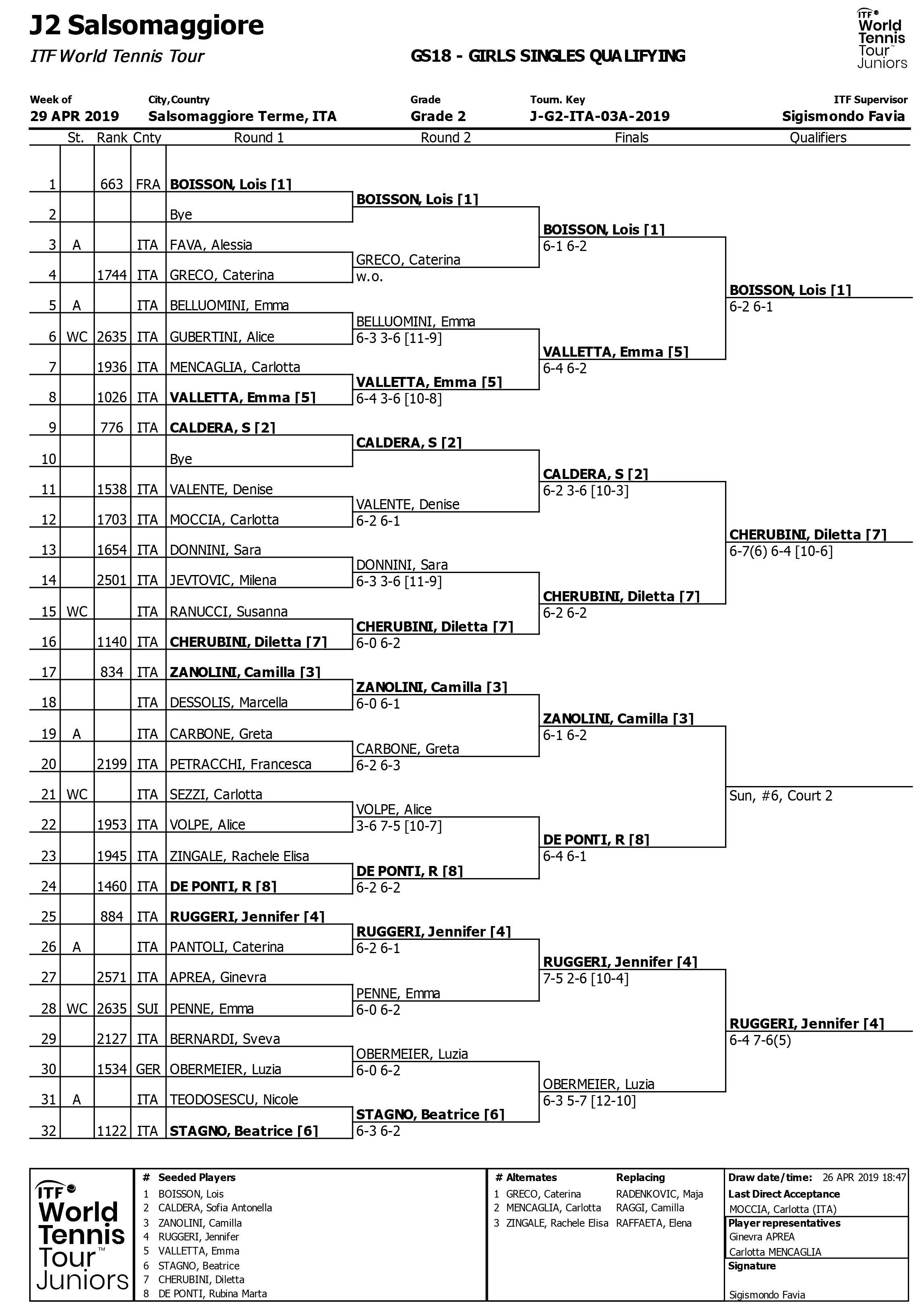 GIRLS SINGLES QUALIFYING